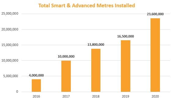 smart meters installed