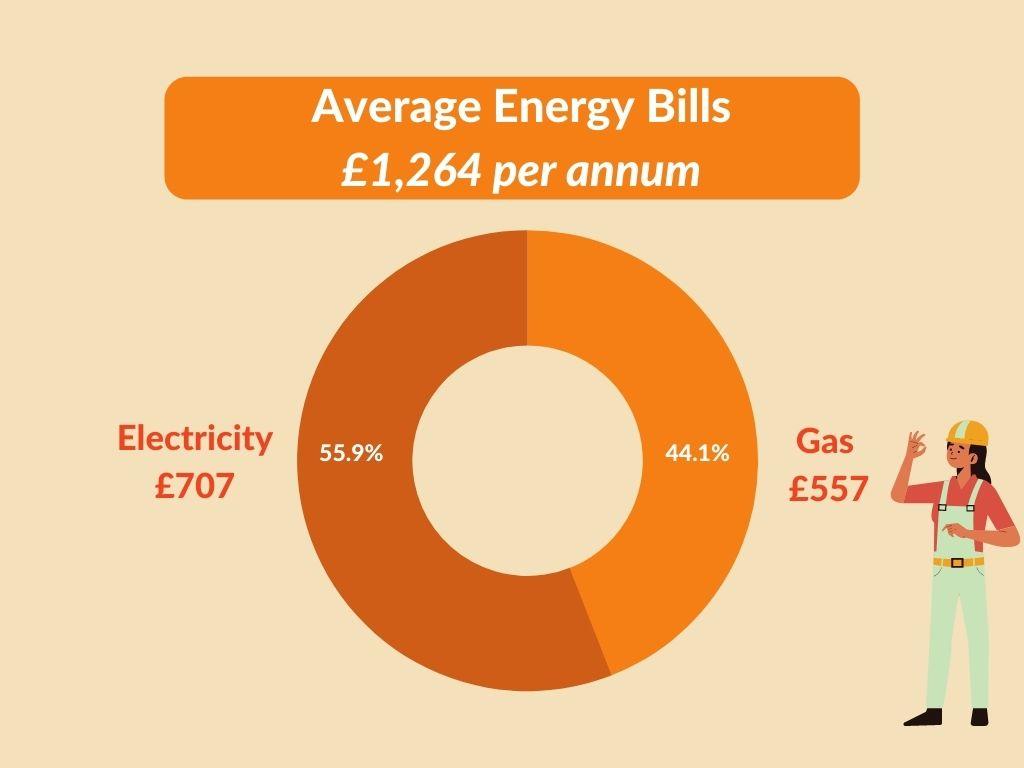 avg energy bills