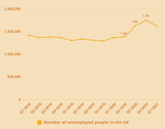 number unemployed uk