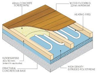 Image result for underfloor heating suspended floor pinterest