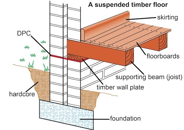 Image result for suspended timber floor